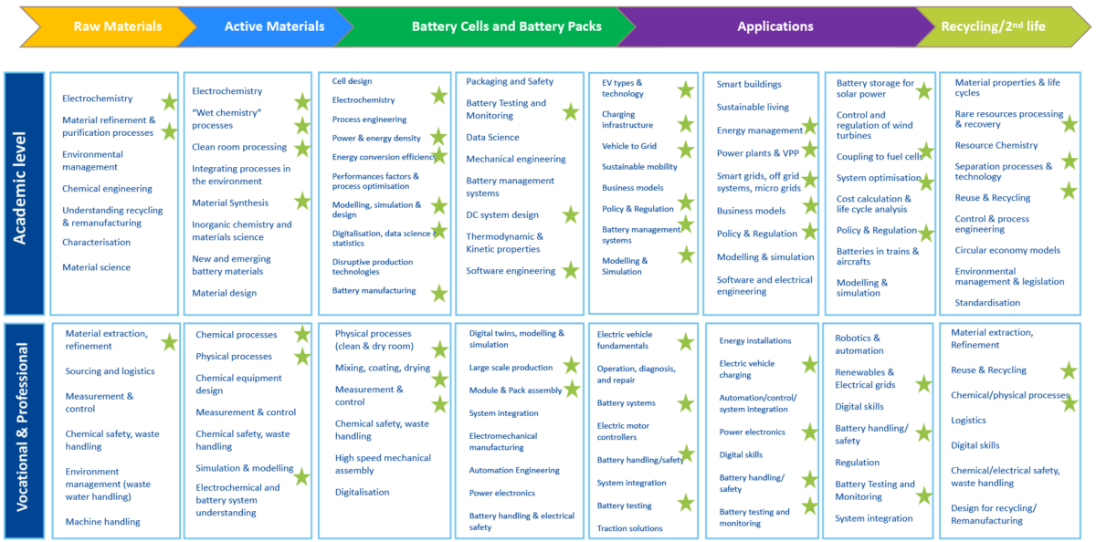 Skills competencies covered by EIT InnoEnergy offering today